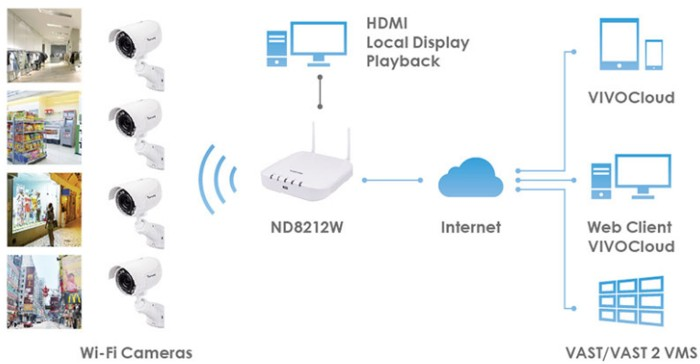 Vivotek ND8212W Wireless System Diagram